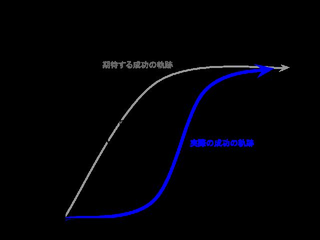 成功の軌跡